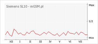 Wykres zmian popularności telefonu Siemens SL10