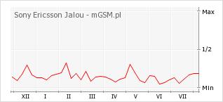 Wykres zmian popularności telefonu Sony Ericsson Jalou