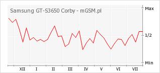 Wykres zmian popularności telefonu Samsung GT-S3650 Corby