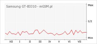 Wykres zmian popularności telefonu Samsung GT-B3310