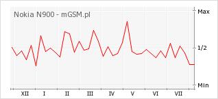Wykres zmian popularności telefonu Nokia N900