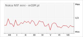 Wykres zmian popularności telefonu Nokia N97 mini