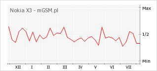 Wykres zmian popularności telefonu Nokia X3