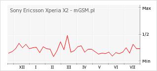 Wykres zmian popularności telefonu Sony Ericsson Xperia X2
