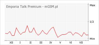 Wykres zmian popularności telefonu Emporia Talk Premium