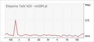 Wykres zmian popularności telefonu Emporia Talk V20