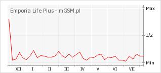 Wykres zmian popularności telefonu Emporia Life Plus