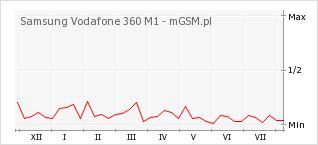 Wykres zmian popularności telefonu Samsung Vodafone 360 M1