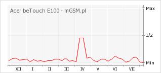 Wykres zmian popularności telefonu Acer beTouch E100