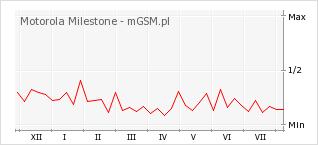 Wykres zmian popularności telefonu Motorola Milestone