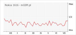 Wykres zmian popularności telefonu Nokia 1616