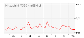 Wykres zmian popularności telefonu Mitsubishi M320