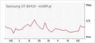 Wykres zmian popularności telefonu Samsung GT-B3410