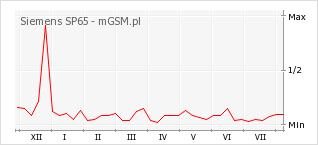 Wykres zmian popularności telefonu Siemens SP65