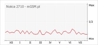 Wykres zmian popularności telefonu Nokia 2710