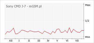 Wykres zmian popularności telefonu Sony CMD J-7