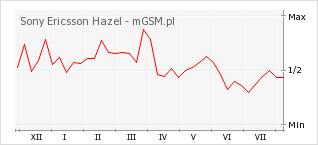 Wykres zmian popularności telefonu Sony Ericsson Hazel