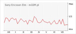 Wykres zmian popularności telefonu Sony Ericsson Elm