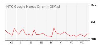 Wykres zmian popularności telefonu HTC Google Nexus One