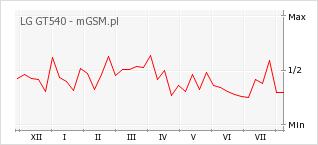 Wykres zmian popularności telefonu LG GT540