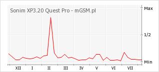 Wykres zmian popularności telefonu Sonim XP3.20 Quest Pro