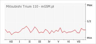 Wykres zmian popularności telefonu Mitsubishi Trium 110