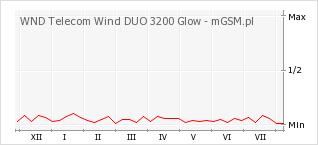 Wykres zmian popularności telefonu WND Telecom Wind DUO 3200 Glow