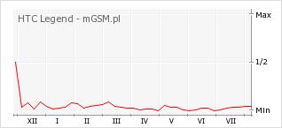 Wykres zmian popularności telefonu HTC Legend