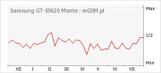 Wykres zmian popularności telefonu Samsung GT-S5620 Monte