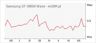 Wykres zmian popularności telefonu Samsung GT-S8500 Wave