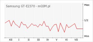 Wykres zmian popularności telefonu Samsung GT-E2370