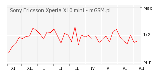 Wykres zmian popularności telefonu Sony Ericsson Xperia X10 mini