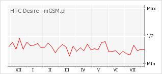 Wykres zmian popularności telefonu HTC Desire