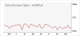 Wykres zmian popularności telefonu Sony Ericsson Spiro