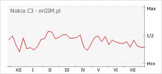 Wykres zmian popularności telefonu Nokia C3