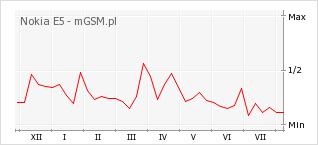 Wykres zmian popularności telefonu Nokia E5