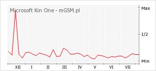 Wykres zmian popularności telefonu Microsoft Kin One