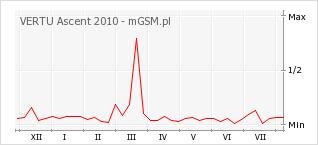 Wykres zmian popularności telefonu VERTU Ascent 2010