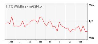 Wykres zmian popularności telefonu HTC Wildfire
