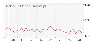 Wykres zmian popularności telefonu Nokia E73 Mode
