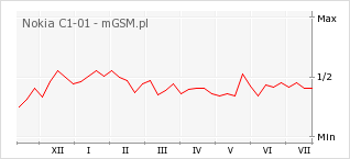 Wykres zmian popularności telefonu Nokia C1-01