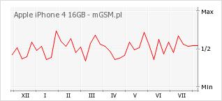 Wykres zmian popularności telefonu Apple iPhone 4 16GB