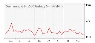 Wykres zmian popularności telefonu Samsung GT-i5500 Galaxy 5