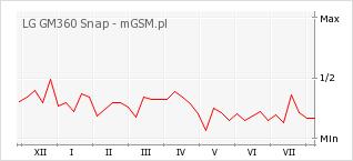 Wykres zmian popularności telefonu LG GM360 Snap