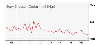 Wykres zmian popularności telefonu Sony Ericsson Cedar