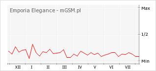 Wykres zmian popularności telefonu Emporia Elegance
