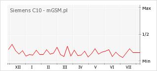 Wykres zmian popularności telefonu Siemens C10