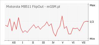 Wykres zmian popularności telefonu Motorola MB511 FlipOut