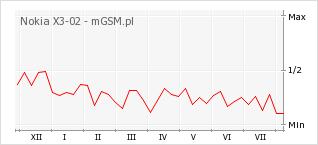 Wykres zmian popularności telefonu Nokia X3-02