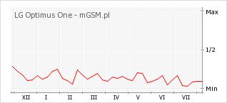 Wykres zmian popularności telefonu LG Optimus One